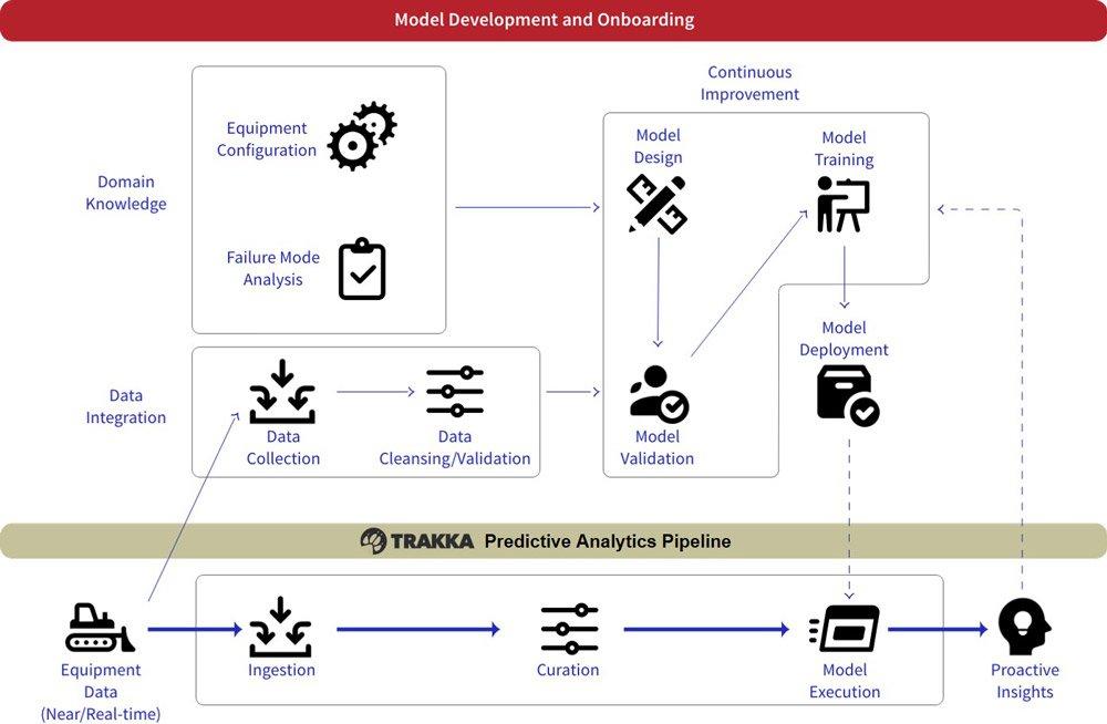 Predictive Analytics Data Integration and Model Deployment
